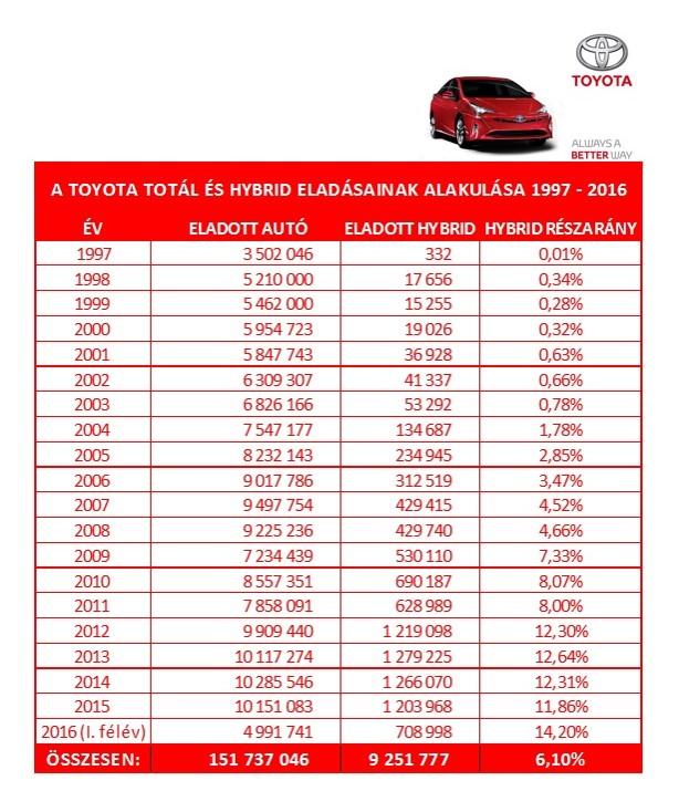 Toyota_Hybrid_eladasok_alakulasa