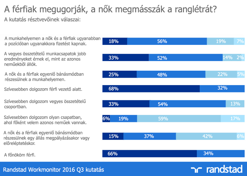 randstad-hungary-workmonitor-press
