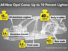 Opel-Corsa-Lightweight-design-infographic-06572-news-rotator